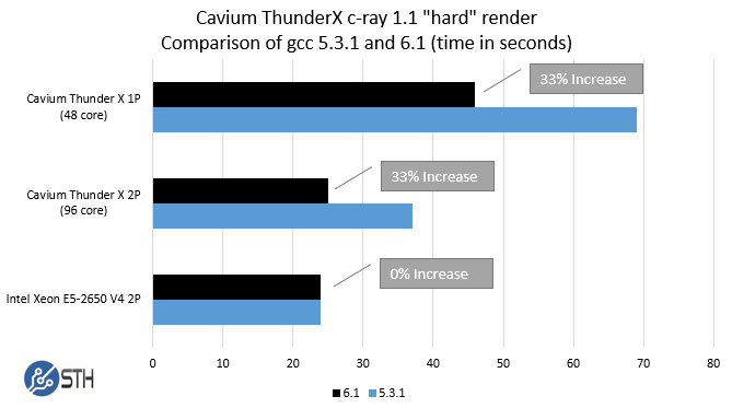 Cavium ThunderX c-ray comparing gcc versions