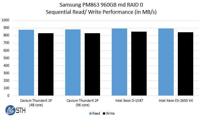 Cavium ThunderX md RAID 0 performance