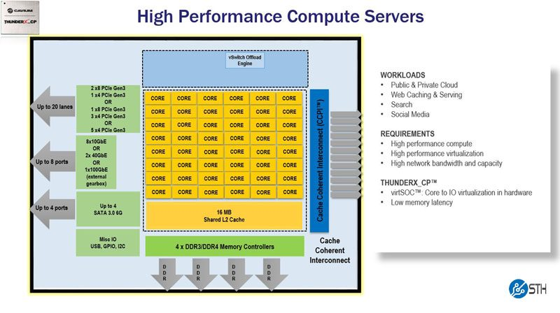 Cavium ThunderX_CP Product Family Information