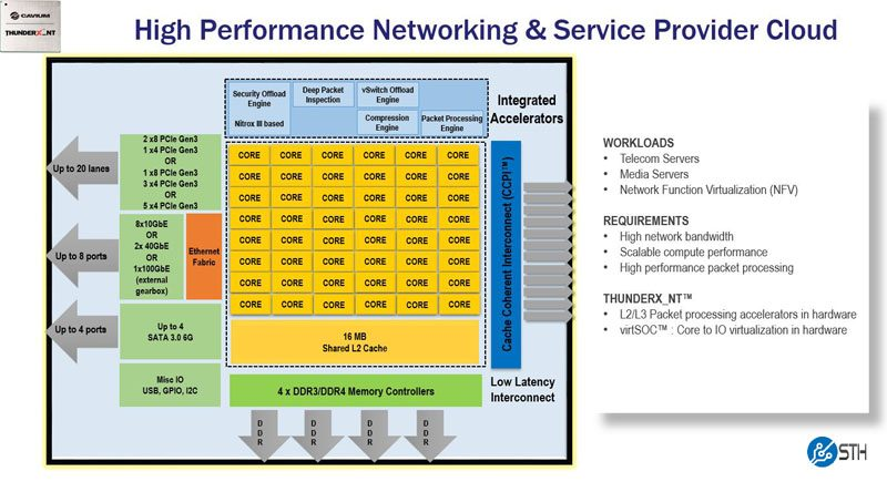 Cavium ThunderX_NT Product Family Information