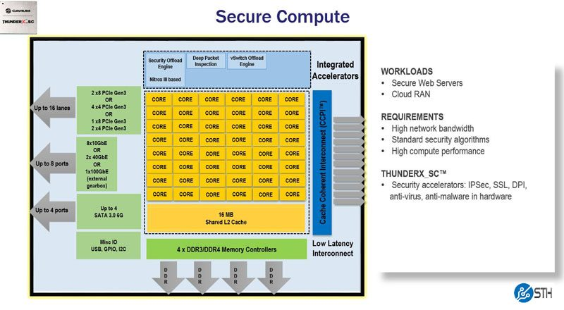 Cavium ThunderX_SC Product Family Information