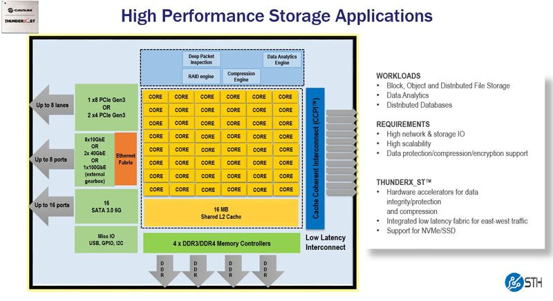 Cavium ThunderX_ST Product Family Information