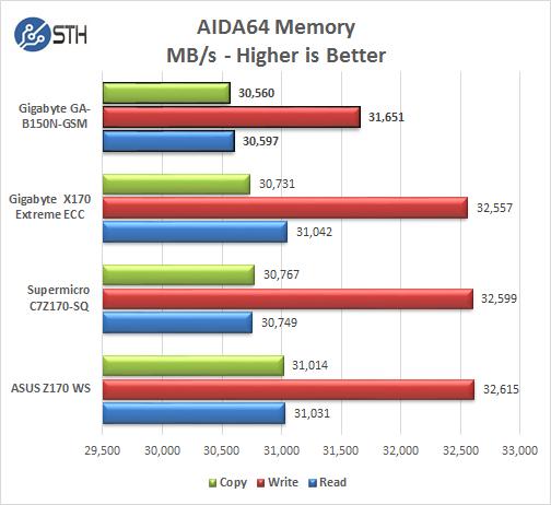 Gigabyte GA-B150N-GSM - AIDA64 Memory