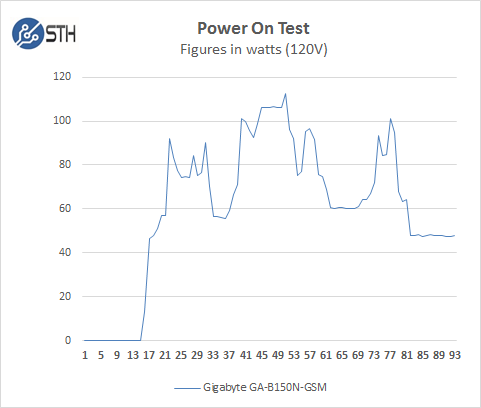 Gigabyte GA-B150N-GSM - Boot Power Test