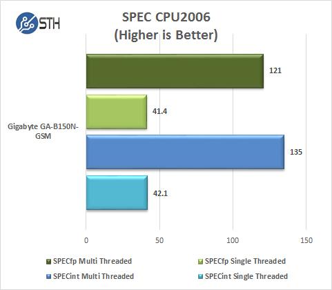 Gigabyte GA-B150N-GSM - CPU2006
