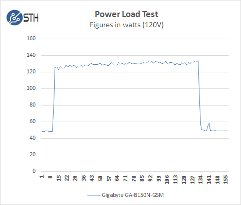 Gigabyte GA-B150N-GSM - Power Test