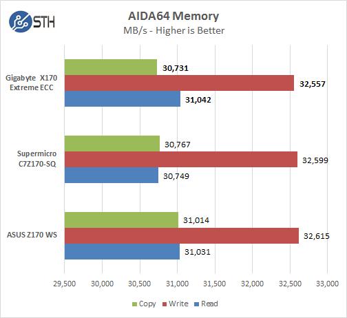 Gigabyte X170 Extreme ECC - AIDA64 Memory