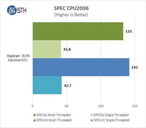 Gigabyte X170 Extreme ECC - CPU2006