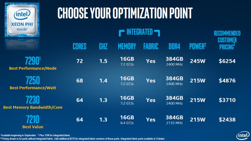 Intel ISC 2016 KNL KNL SKUs