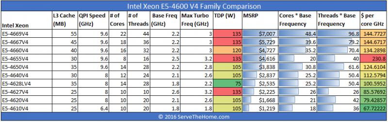 Intel Xeon E5-4600 V4 Comparison