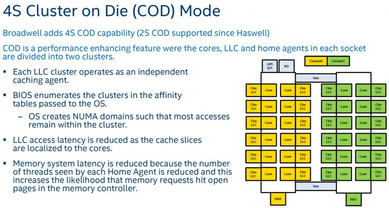 Intel Xeon E7 V4 Cluster on die mode
