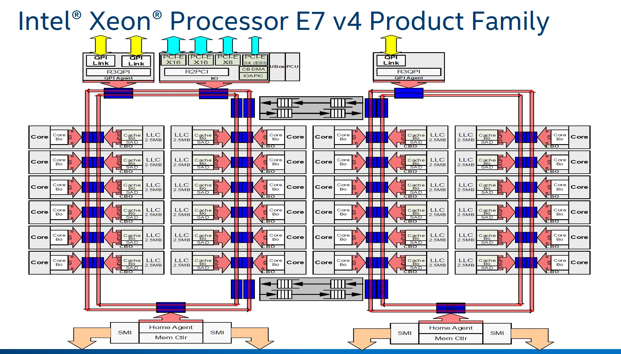 Intel Xeon E7 V4 Diagram