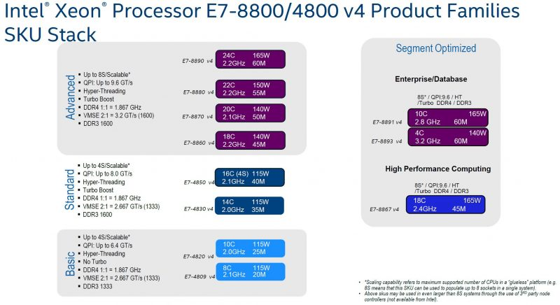 Intel Xeon E7 V4 Product Families