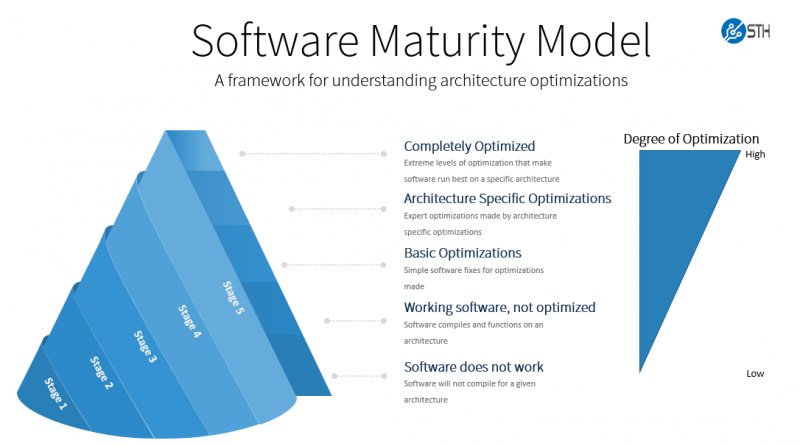 STH Software Maturity Model