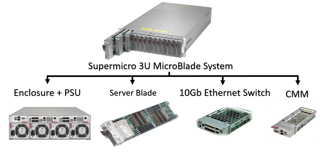 Supermicro MicroBlade 3U Overview