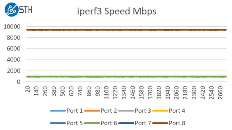 Supermicro SuperServer 1018D-FRN8T iperf3 speed