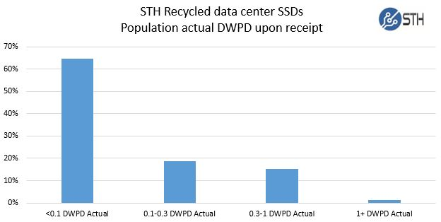 STH Recycled data center SSDs - DWPD upon receipt
