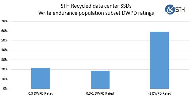 STH Recycled data center SSDs - TBW population ratings