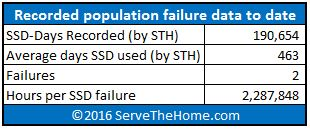 STH Recycled data center SSDs - failure data to date
