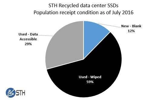 STH Recycled data center SSDs - receipt condition July 2016