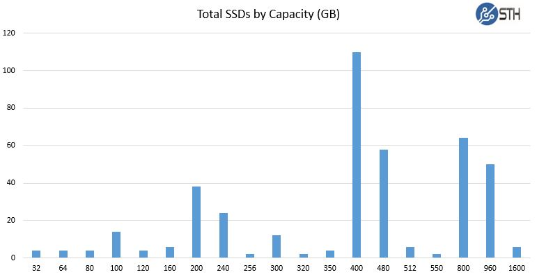 STH Recycled data center SSDs - ssd by capacity