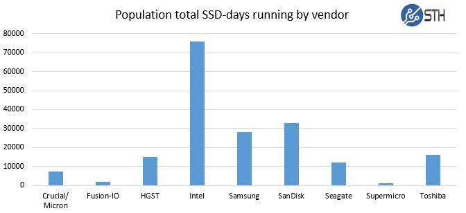 STH Recycled data center SSDs - ssd-days by vendor