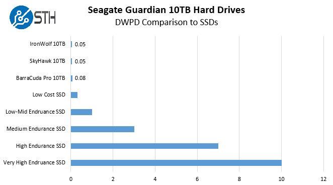 Seagate Guardian 10TB DWPD Comparison