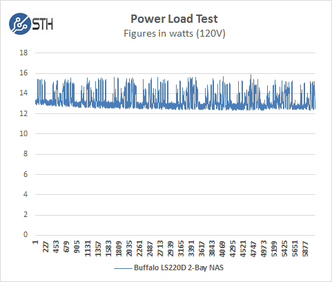 Buffalo LS220D 2 Drive NAS - Power Test