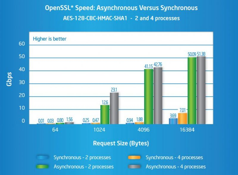 Intel QuickAssist Asynchronous Performance