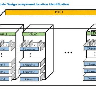Intel Rack Scale Design Location