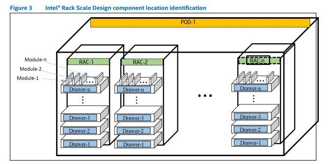 Intel Rack Scale Design Location