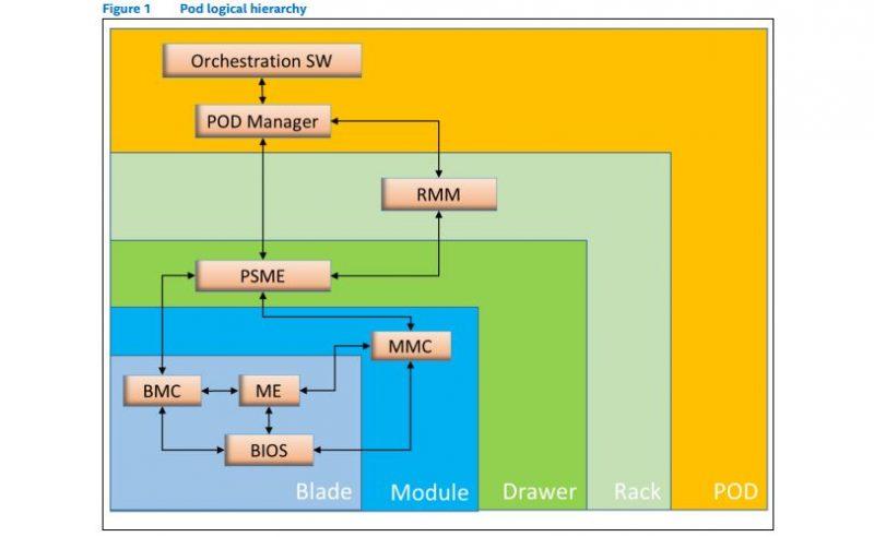Intel Rack Scale Design Pod Overview