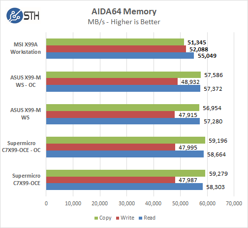 MSI X99A Workstation Motherboard - AIDA64 Memory