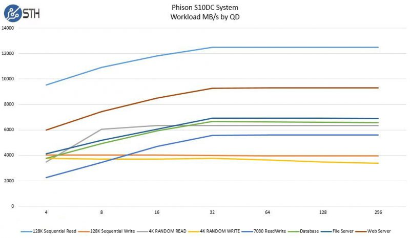 Phison S10DC Workload MBps by Specification