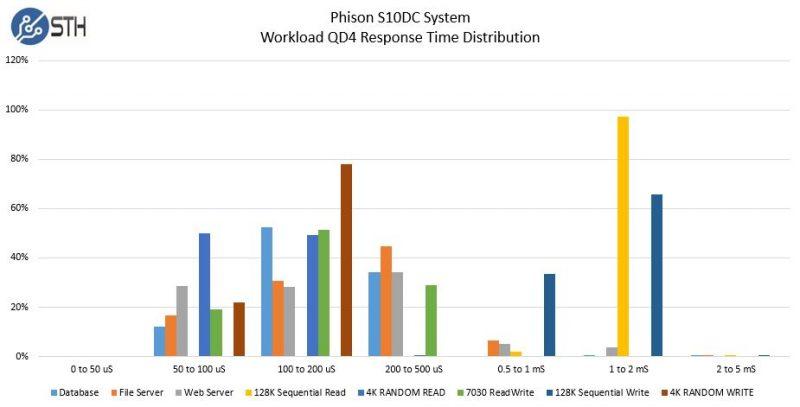 Phison S10DC Workload Response Time Distribution Bar