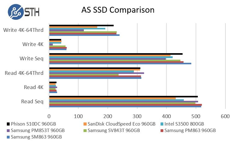 Phsion S10DC AS SSD Benchmark Comparison