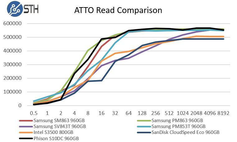 Phsion S10DC ATTO Read Benchmark Comparison