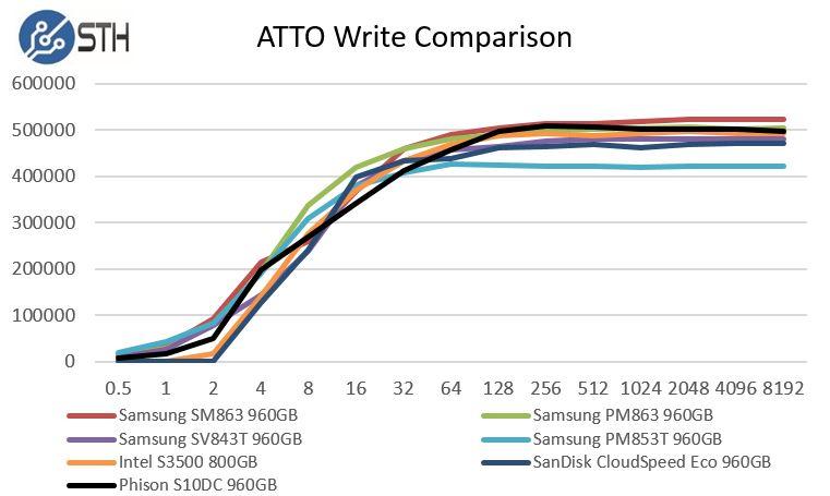 Phsion S10DC ATTO Write Benchmark Comparison