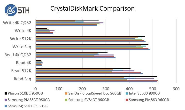 Phsion S10DC CrystalDiskMark Benchmark Comparison