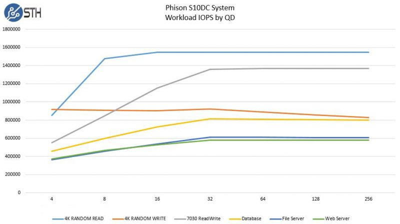 Phsion S10DC Workload IOPS by Specification
