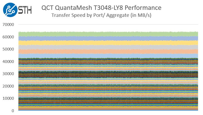 QCT QuantaMesh T3048-LY8 Performance
