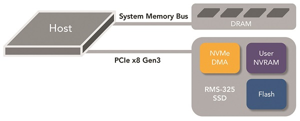 Radian Memory Systems NVMe DMA