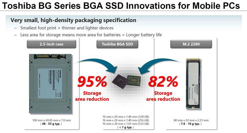 Toshiba BG Series BGA form factor