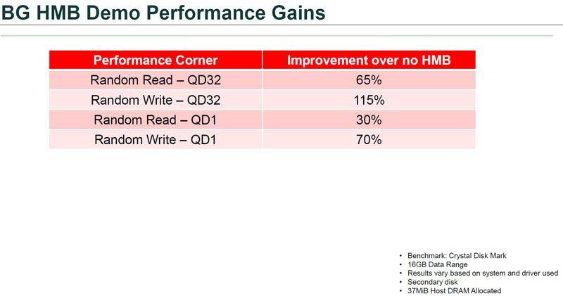 Toshiba BG Series HMB Gains
