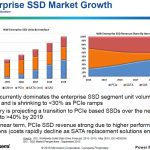Microsemi SAS PCIe SATA Forecast IDC