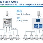 Microsemi Switchtec Fewer Switches