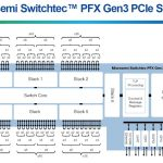 Microsemi Switchtec PCIe switch architecture