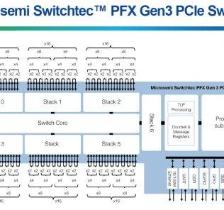 Microsemi Switchtec PCIe switch architecture
