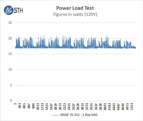 qnap-ts-251-power-test