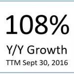 108 Percent Growth